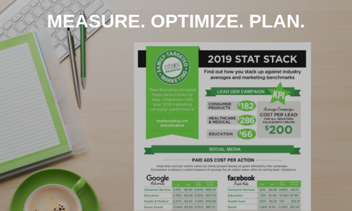 Marketing Benchmarks and Industry Averages for 2019 Planning