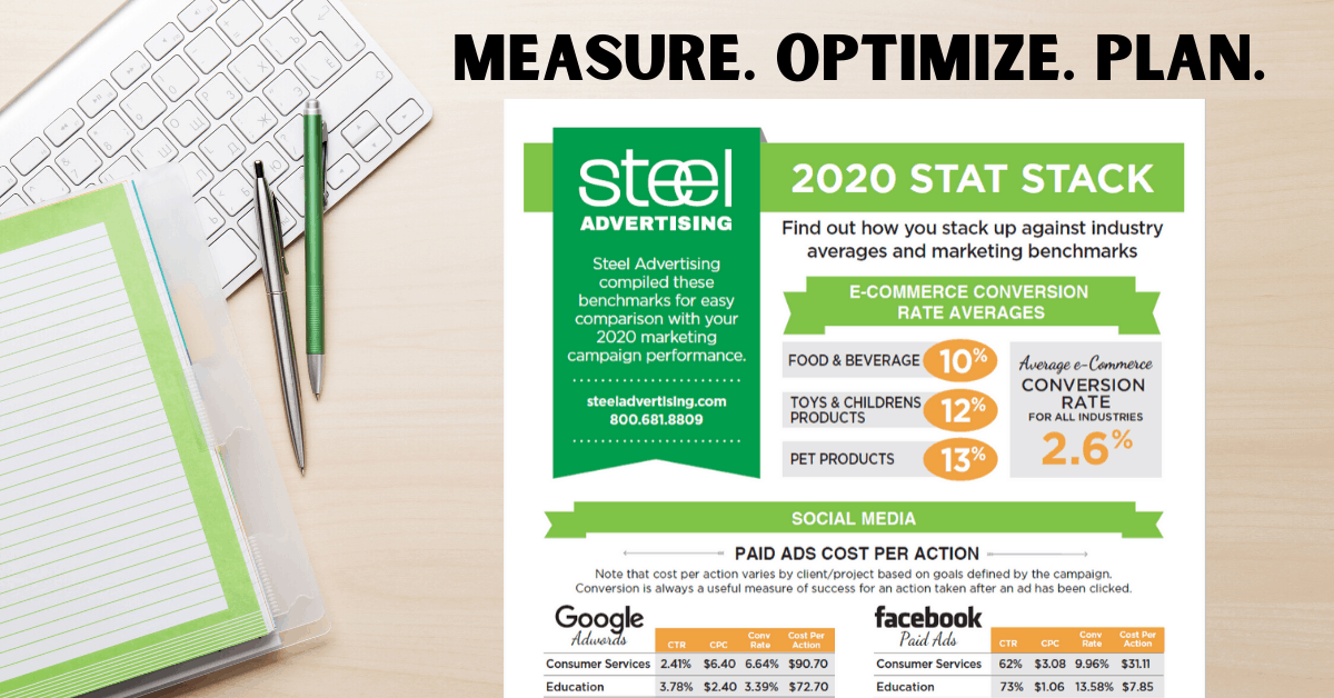 Industry Averages and Marketing Benchmarks for 2020